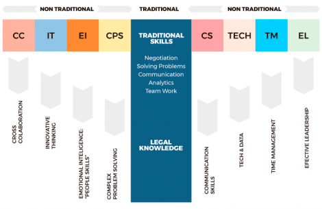 The image shows the skills reflected in the T-shaped Model
