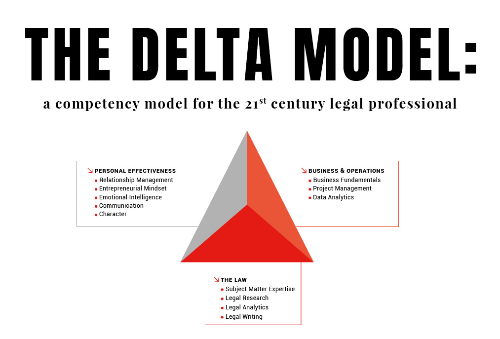 The image shows the skills exposed in the Delta Model