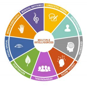 The Theory of Multiple Intelligences was introduced in 1983 by Howard Gardner